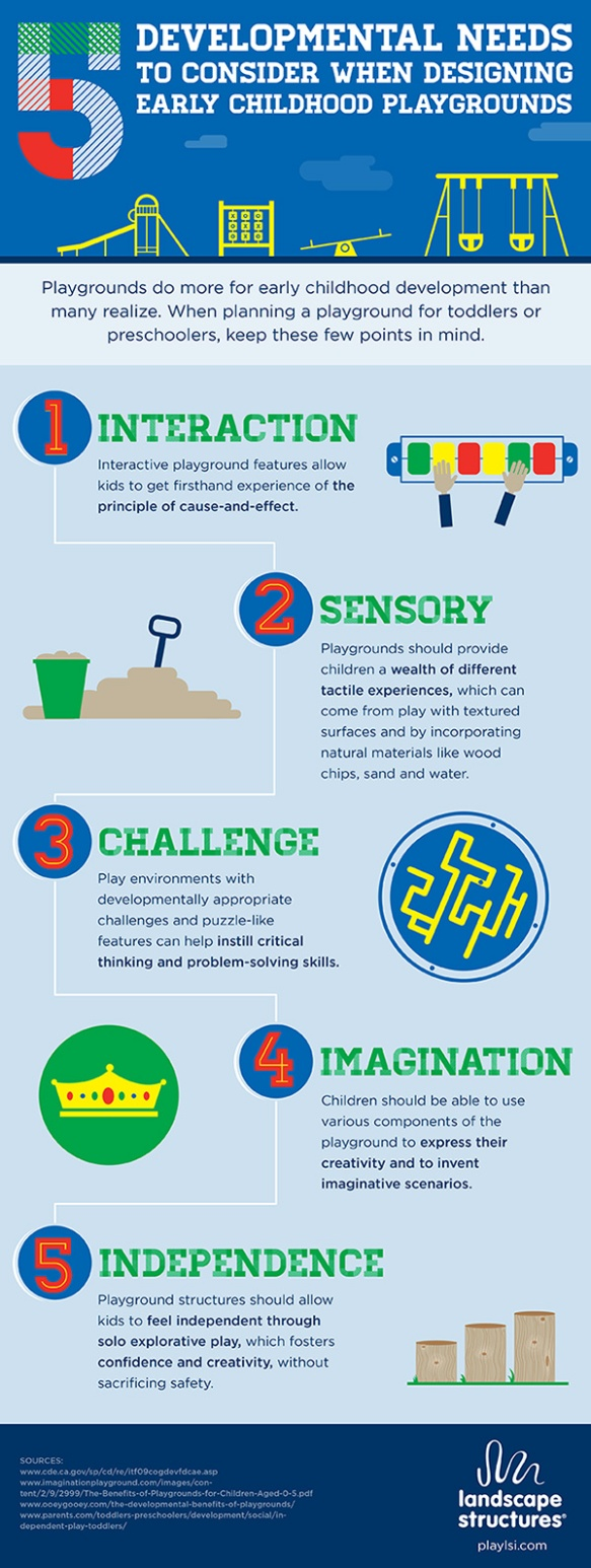 5 Developmental Needs to Consider when Designing Early Childhood Playgrounds